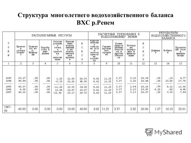 Структура многолетнего водохозяйственного баланса ВХС р.Ренем