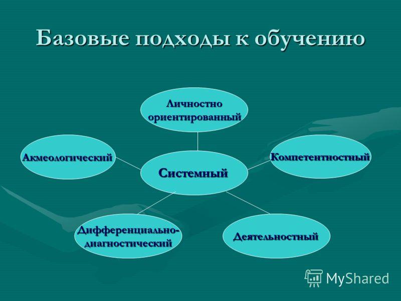 АкмеологическийКомпетентностный Личностноориентированный Базовые подходы к обучению ДеятельностныйДифференциально-диагностический Системный