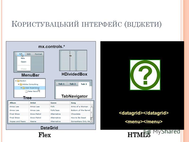 К ОРИСТУВАЦЬКИЙ ІНТЕРФЕЙС ( ВІДЖЕТИ ) Flex HTML5 mx.controls.* HDividedBox TabNavigator Tree MenuBar DataGrid