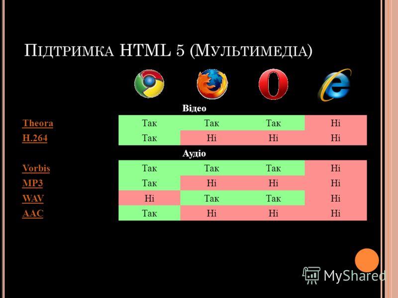 П ІДТРИМКА HTML 5 (М УЛЬТИМЕДІА ) Відео TheoraТак Ні H.264ТакНі Аудіо VorbisТак Ні MP3ТакНі WAVНіТак Ні AACТакНі