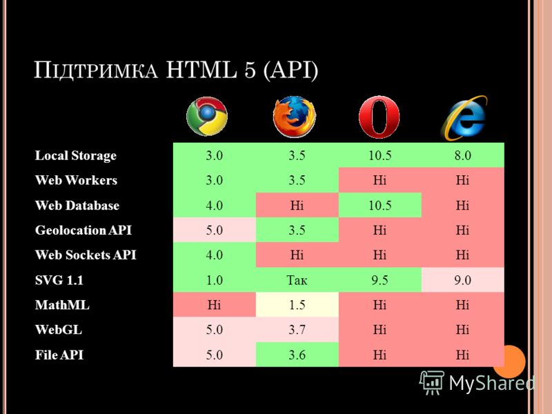 П ІДТРИМКА HTML 5 (API) Local Storage3.03.510.58.0 Web Workers3.03.5Ні Web Database4.0Ні10.5Ні Geolocation API5.03.5Ні Web Sockets API4.0Ні SVG 1.11.0Так9.59.0 MathMLНі1.5Ні WebGL5.03.7Ні File API5.03.6Ні