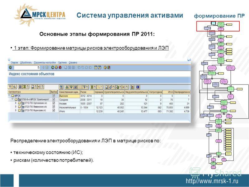 Основные этапы формирования ПР 2011: 1 этап: Формирование матрицы рисков электрооборудования и ЛЭП Распределение электрооборудования и ЛЭП в матрице рисков по: техническому состоянию (ИС); рискам (количество потребителей). Система управления активами