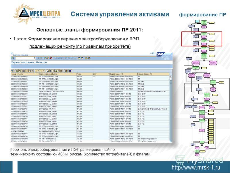 Основные этапы формирования ПР 2011: 1 этап: Формирование перечня электрооборудования и ЛЭП подлежащих ремонту (по правилам приоритета) Перечень электрооборудования и ЛЭП ранжированный по: техническому состоянию (ИС) и рискам (количество потребителей