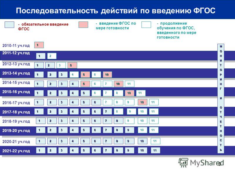 8 2010-11 уч.год 2011-12 уч.год - обязательное введение ФГОС - введение ФГОС по мере готовности 1 МОНИТОРИНГИОТЧЕТНОСТЬ 1 Последовательность действий по введению ФГОС 2012-13 уч.год 2013-14 уч.год 2014-15 уч.год 2016-17 уч.год 2018-19 уч.год 2020-21