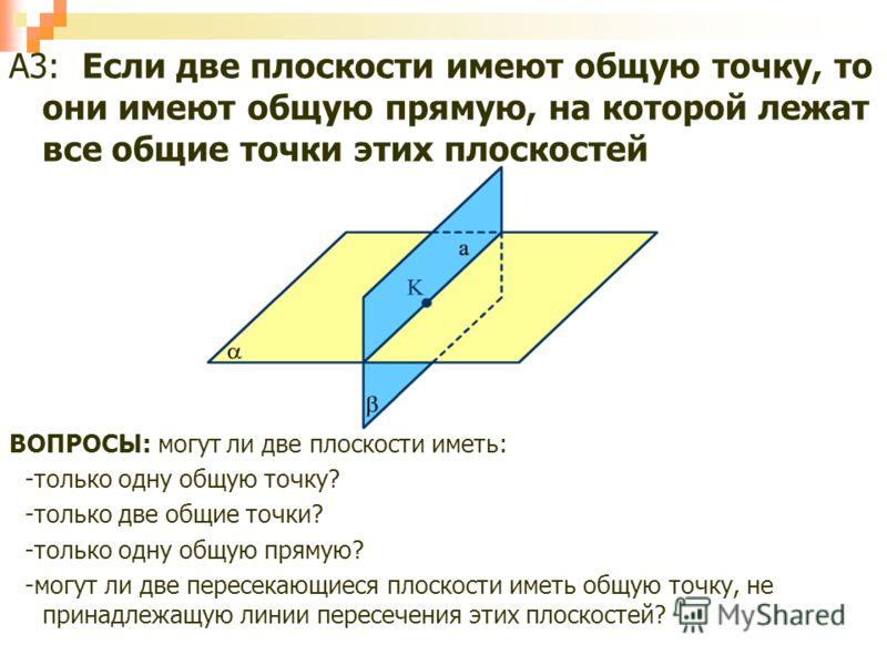 А3: Если две плоскости имеют общую точку, то они имеют общую прямую, на которой лежат все общие точки этих плоскостей ВОПРОСЫ: могут ли две плоскости иметь: -только одну общую точку? -только две общие точки? -только одну общую прямую? -могут ли две п