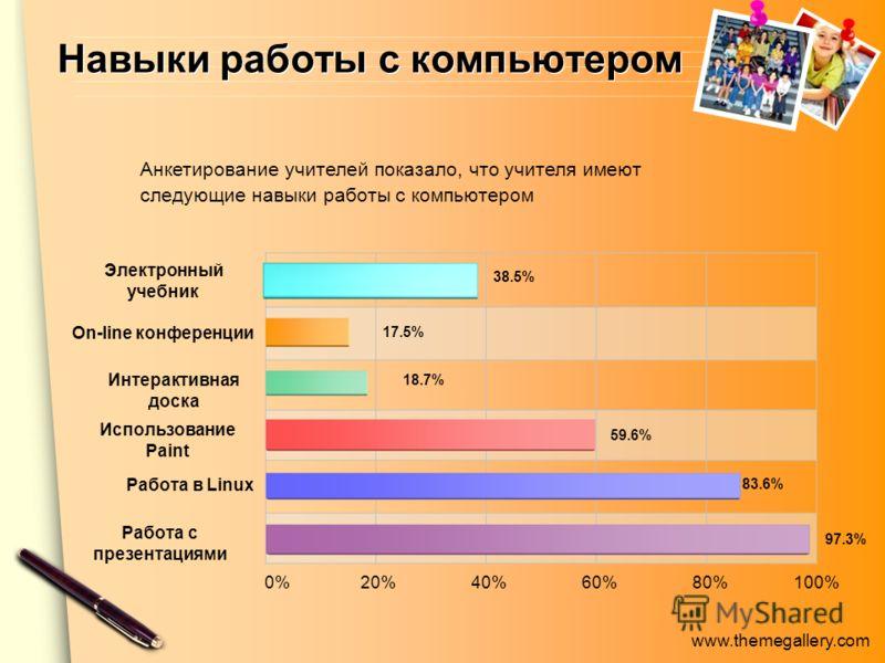 www.themegallery.com Навыки работы с компьютером Электронный учебник On-line конференции Интерактивная доска Использование Paint Работа в Linux 0% 20% 40% 60% 80% 100% 38.5% 17.5% 18.7% 59.6% 83.6% 97.3% Анкетирование учителей показало, что учителя и