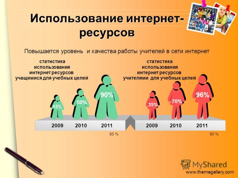 www.themegallery.com Использование интернет- ресурсов 200920102011 статистика использования интернет ресурсов учащимися для учебных целей статистика использования интернет ресурсов учителями для учебных целей 85 %95 % 50% 200920102011 90% 15% 96% 35%