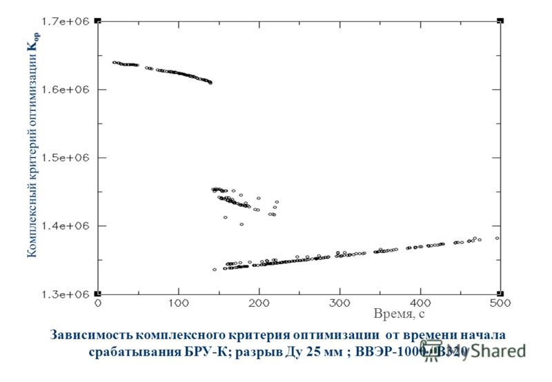 Зависимость комплексного критерия оптимизации от времени начала срабатывания БРУ-К; разрыв Ду 25 мм ; ВВЭР-1000 / В320 K op Комплексный критерий оптимизации K op Время, с