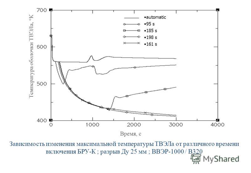 Зависимость изменения максимальной температуры ТВЭЛа от различного времени включения БРУ-К ; разрыв Ду 25 мм ; ВВЭР-1000 / В320 Температура оболочки ТВЭЛа, К Время, с automatic 95 s 185 s 198 s 161 s