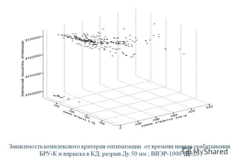 Зависимость комплексного критерия оптимизации от времени начала срабатывания БРУ-К и впрыска в КД; разрыв Ду 50 мм ; ВВЭР-1000 / В320