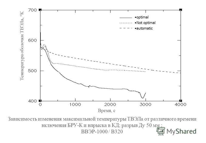 Зависимость изменения максимальной температуры ТВЭЛа от различного времени включения БРУ-К и впрыска в КД; разрыв Ду 50 мм ; ВВЭР-1000 / В320 Температура оболочки ТВЭЛа, К Время, с optimal Not optimal automatic