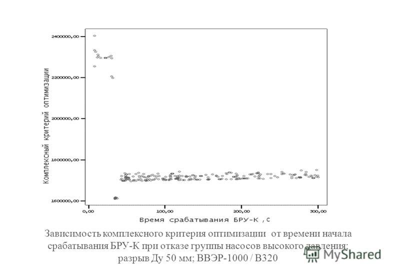 Зависимость комплексного критерия оптимизации от времени начала срабатывания БРУ-К при отказе группы насосов высокого давления; разрыв Ду 50 мм; ВВЭР-1000 / В320, с