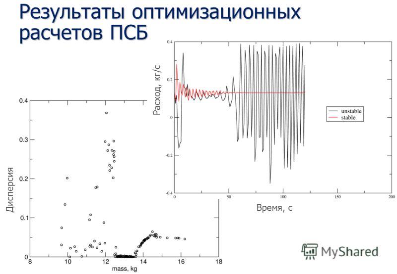 Результаты оптимизационных расчетов ПСБ Дисперсия Расход, кг/с Время, с
