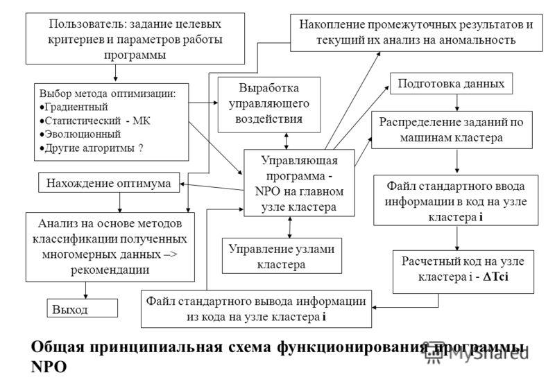 Общая принципиальная схема функционирования программы NPO Накопление промежуточных результатов и текущий их анализ на аномальность Управляющая программа - NPO на главном узле кластера Файл стандартного ввода информации в код на узле кластера i Расчет