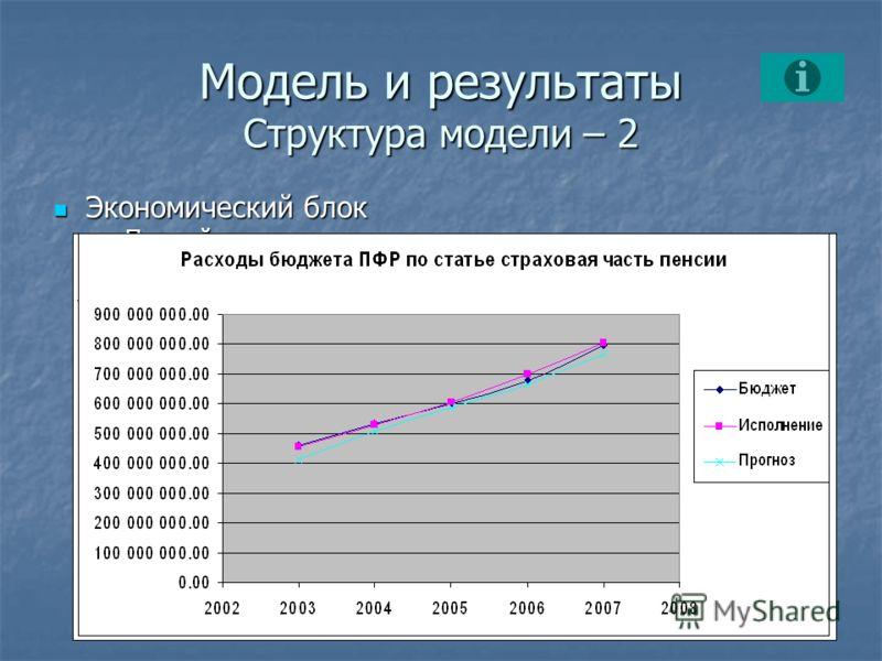 Модель и результаты Структура модели – 2 Экономический блок Экономический блок Первый шаг – построение расчетного пенсионного капитала (РПК) Первый шаг – построение расчетного пенсионного капитала (РПК) Второй шаг – несколько операций в одном цикле В