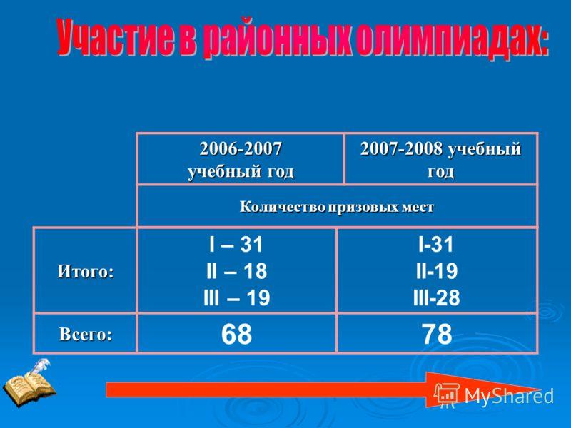 2006-2007 учебный год 2007-2008 учебный год Количество призовых мест Итого: I – 31 II – 18 III – 19 I-31 II-19 III-28Всего: 6878