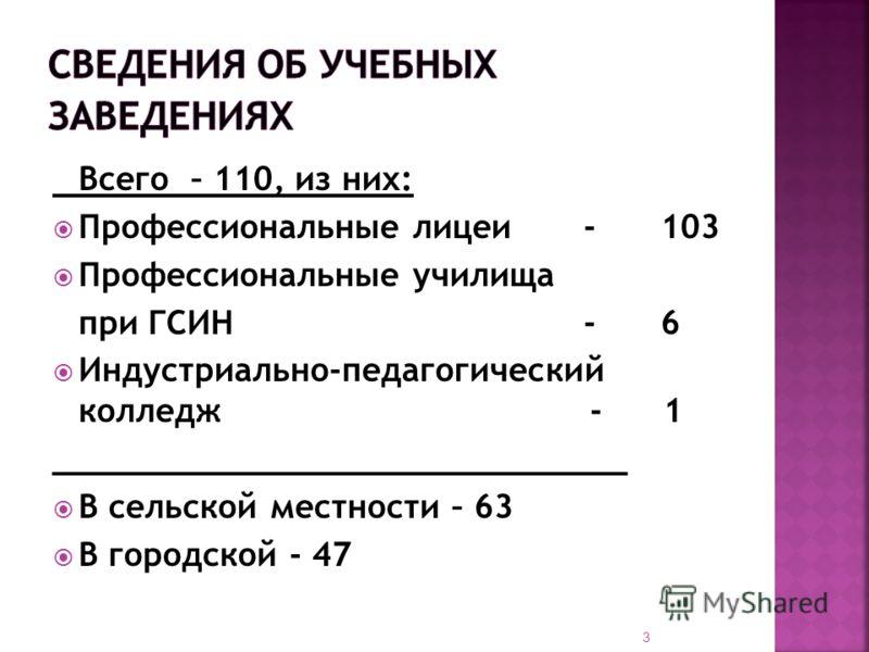 Всего – 110, из них: Профессиональные лицеи -103 Профессиональные училища при ГСИН -6 Индустриально-педагогический колледж - 1 _____________________________ В сельской местности – 63 В городской - 47 3