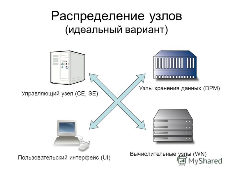 Распределение узлов (идеальный вариант) Вычислительные узлы (WN) Узлы хранения данных (DPM) Пользовательский интерфейс (UI) Управляющий узел (CE, SE)