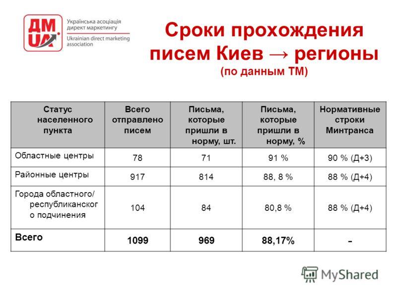 Сроки прохождения писем Киев регионы (по данным ТМ) Статус населенного пункта Всего отправлено писем Письма, которые пришли в норму, шт. Письма, которые пришли в норму, % Нормативные строки Минтранса Областные центры 787191 %90 % (Д+3) Районные центр