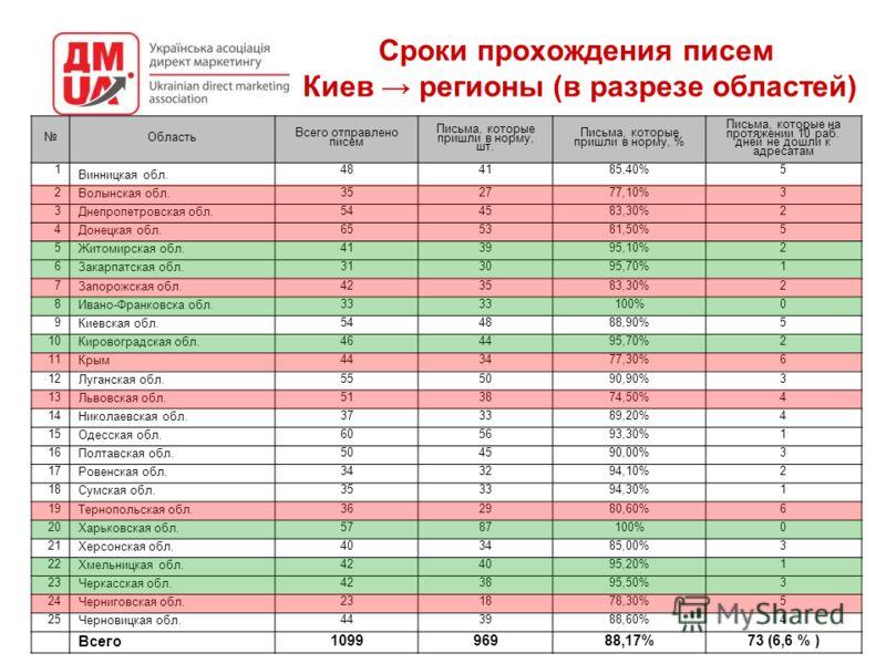 Сроки прохождения писем Киев регионы (в разрезе областей) Область Всего отправлено писем Письма, которые пришли в норму, шт. Письма, которые пришли в норму, % Письма, которые на протяжении 10 раб. дней не дошли к адресатам 1 Винницкая обл. 484185,40%