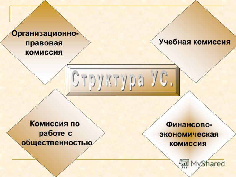 Организационно- правовая комиссия Финансово- экономическая комиссия Комиссия по работе с общественностью Учебная комиссия