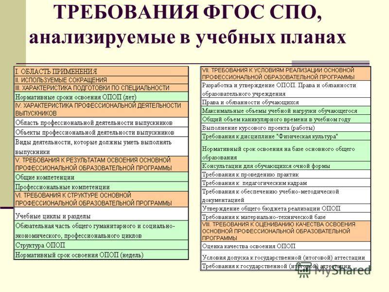 ТРЕБОВАНИЯ ФГОС СПО, анализируемые в учебных планах