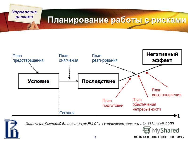 Управление рисками Высшая школа экономики - 2010 12 Планирование работы с рисками Источник: Дмитрий Башакин, курс PM-021 «Управление рисками», © УЦ Luxoft, 2009
