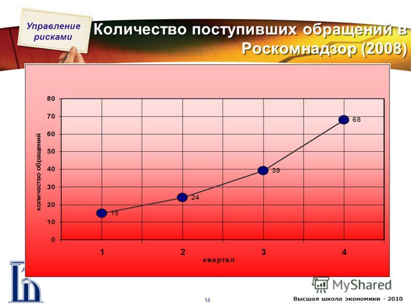 Управление рисками Высшая школа экономики - 2010 14 Количество поступивших обращений в Роскомнадзор (2008)