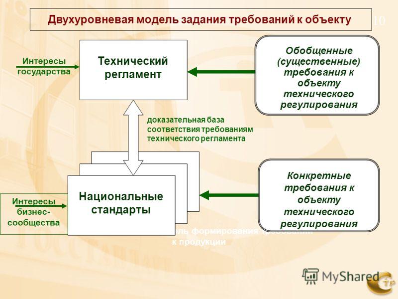 10 Двухуровневая модель формирования требований к продукции Технический регламент Национальные стандарты доказательная база соответствия требованиям технического регламента Обобщенные (существенные) требования к объекту технического регулирования Кон