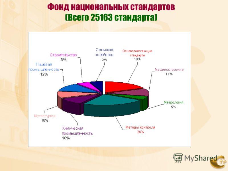 Фонд национальных стандартов (Всего 25163 стандарта)