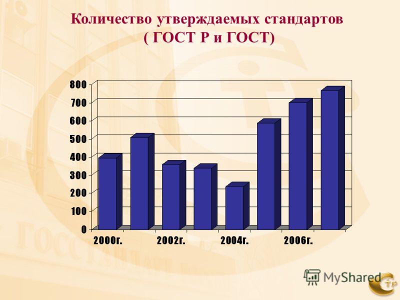 Количество утверждаемых стандартов ( ГОСТ Р и ГОСТ)