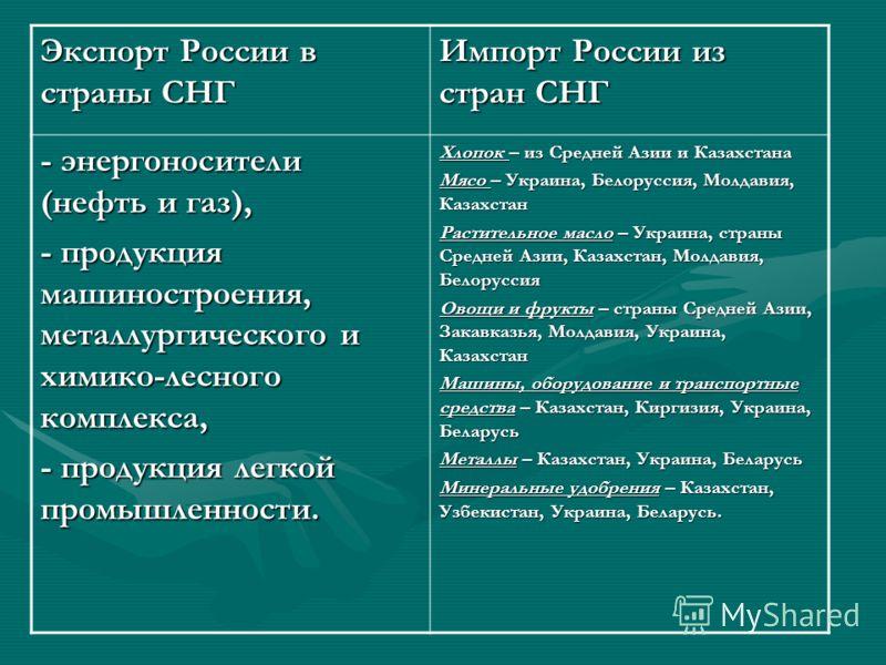 Экспорт России в страны СНГ Импорт России из стран СНГ - энергоносители (нефть и газ), - продукция машиностроения, металлургического и химико-лесного комплекса, - продукция легкой промышленности. Хлопок – из Средней Азии и Казахстана Мясо – Украина,