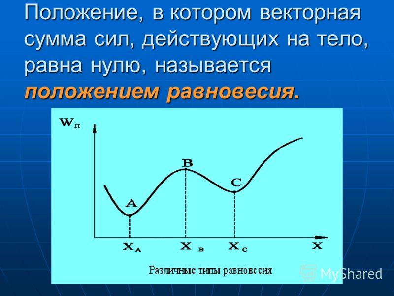 Положение, в котором векторная сумма сил, действующих на тело, равна нулю, называется положением равновесия.