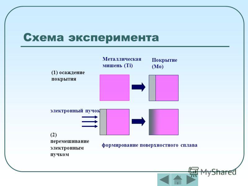Схема эксперимента Покрытие (Mo) (1) осаждение покрытия Металлическая мишень (Ti) формирование поверхностного сплава (2) перемешивание электронным пучком электронный пучок
