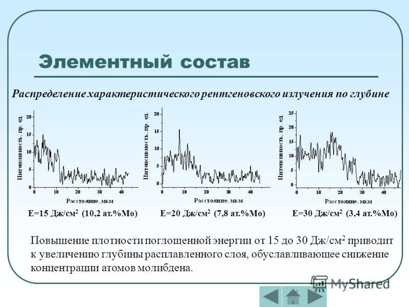 Элементный состав Распределение характеристического рентгеновского излучения по глубине Е=15 Дж/см 2 (10,2 ат.%Мо)Е=20 Дж/см 2 (7,8 ат.%Мо)Е=30 Дж/см 2 (3,4 ат.%Мо) Повышение плотности поглощенной энергии от 15 до 30 Дж/см 2 приводит к увеличению глу