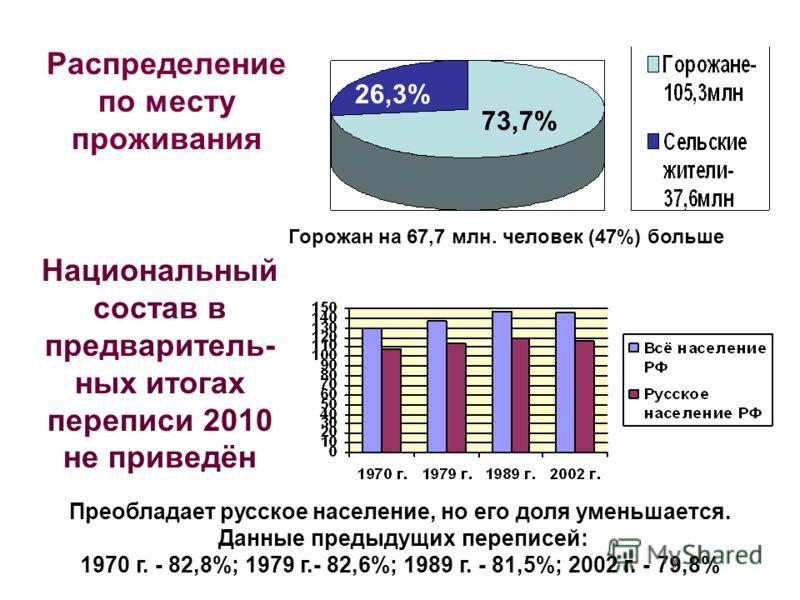 27% Распределение по месту проживания 26,3% 73,7% Горожан на 67,7 млн. человек (47%) больше Национальный состав в предваритель- ных итогах переписи 2010 не приведён Преобладает русское население, но его доля уменьшается. Данные предыдущих переписей: