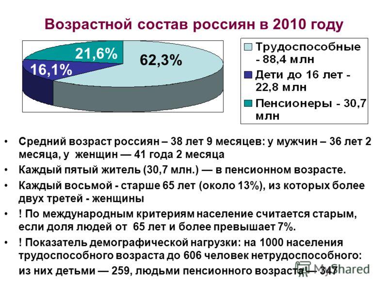 Возрастной состав россиян в 2010 году Средний возраст россиян – 38 лет 9 месяцев: у мужчин – 36 лет 2 месяца, у женщин 41 года 2 месяца Каждый пятый житель (30,7 млн.) в пенсионном возрасте. Каждый восьмой - старше 65 лет (около 13%), из которых боле