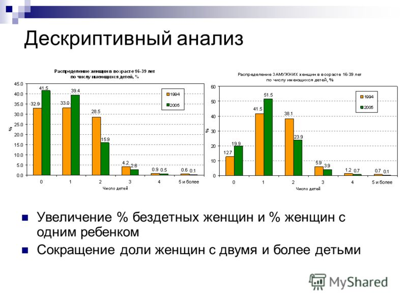 Дескриптивный анализ Увеличение % бездетных женщин и % женщин с одним ребенком Сокращение доли женщин с двумя и более детьми