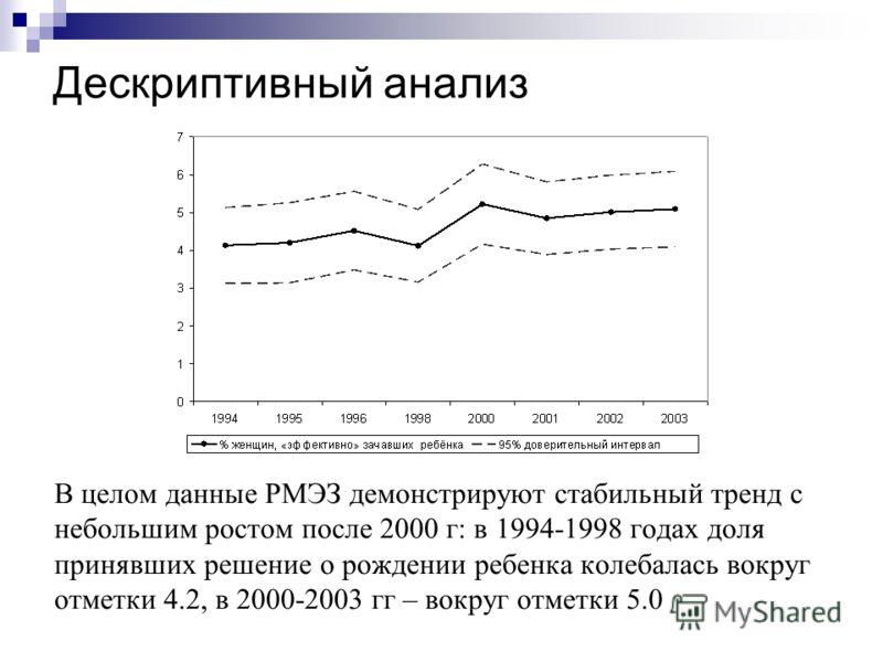 Дескриптивный анализ В целом данные РМЭЗ демонстрируют стабильный тренд с небольшим ростом после 2000 г: в 1994-1998 годах доля принявших решение о рождении ребенка колебалась вокруг отметки 4.2, в 2000-2003 гг – вокруг отметки 5.0