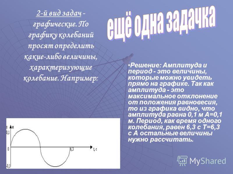2-й вид задач - графические. По графику колебаний просят определить какие-либо величины, характеризующие колебание. Например: Решение: Амплитуда и период - это величины, которые можно увидеть прямо на графике. Так как амплитуда - это максимальное отк