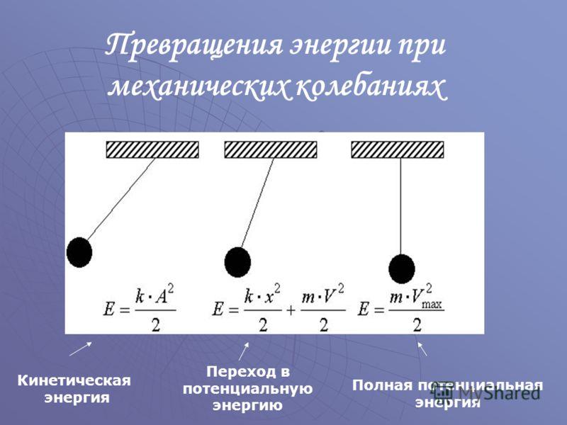 Кинетическая энергия Переход в потенциальную энергию Полная потенциальная энергия Превращения энергии при механических колебаниях