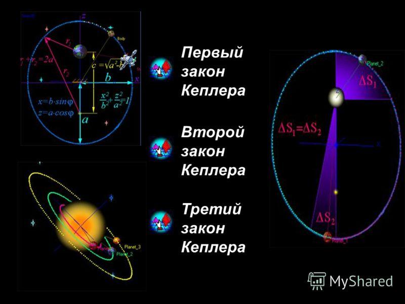 Первый закон Кеплера Второй закон Кеплера Третий закон Кеплера