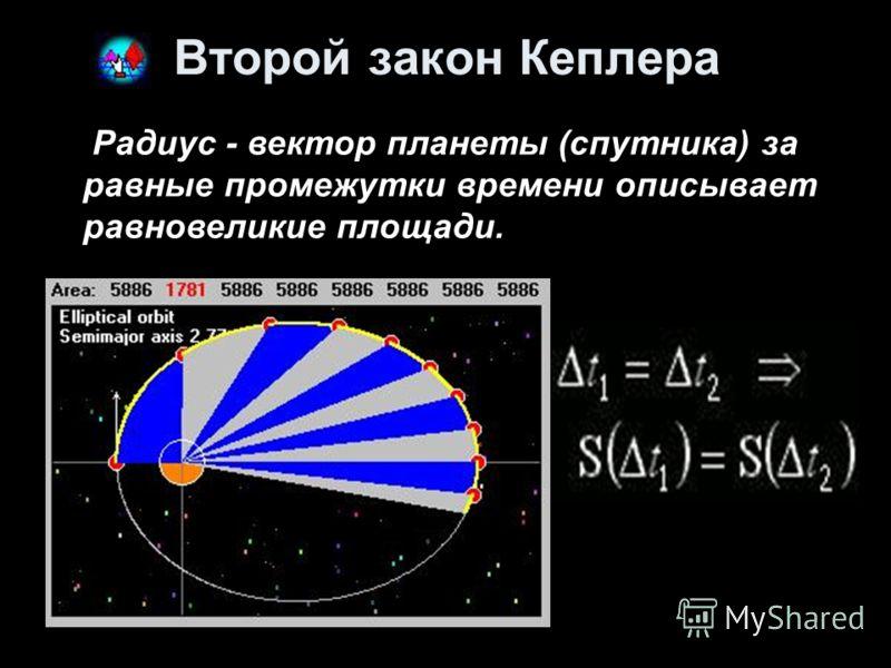 Второй закон Кеплера Радиус - вектор планеты (спутника) за равные промежутки времени описывает равновеликие площади.