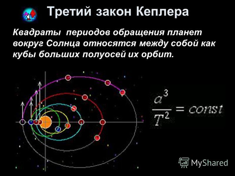 Третий закон Кеплера Квадраты периодов обращения планет вокруг Солнца относятся между собой как кубы больших полуосей их орбит.