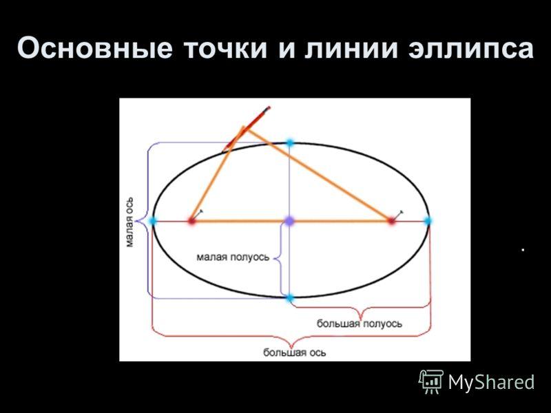 Основные точки и линии эллипса.