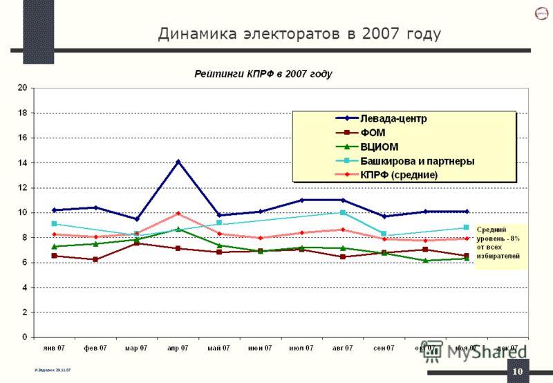 И.Задорин 29.11.07 10 Динамика электоратов в 2007 году