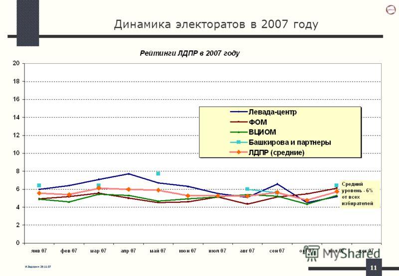 И.Задорин 29.11.07 11 Динамика электоратов в 2007 году