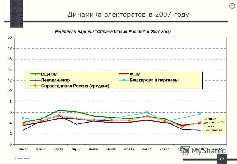 И.Задорин 29.11.07 12 Динамика электоратов в 2007 году