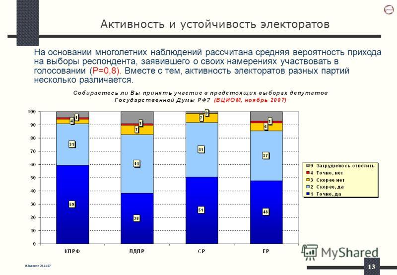 И.Задорин 29.11.07 13 Активность и устойчивость электоратов На основании многолетних наблюдений рассчитана средняя вероятность прихода на выборы респондента, заявившего о своих намерениях участвовать в голосовании (P=0,8). Вместе с тем, активность эл
