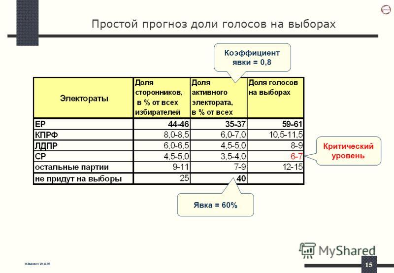И.Задорин 29.11.07 15 Простой прогноз доли голосов на выборах Коэффициент явки = 0,8 Явка = 60% Критический уровень